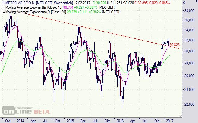 Metro, Aktie, Börse, Chart