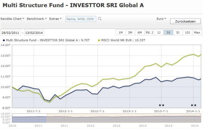 Multi-Structure-Investtor-Aktien-Global