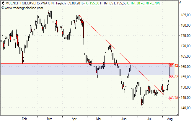 Munich Re, Aktie, Chart