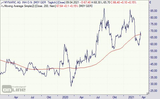 mynaric aktie dividende