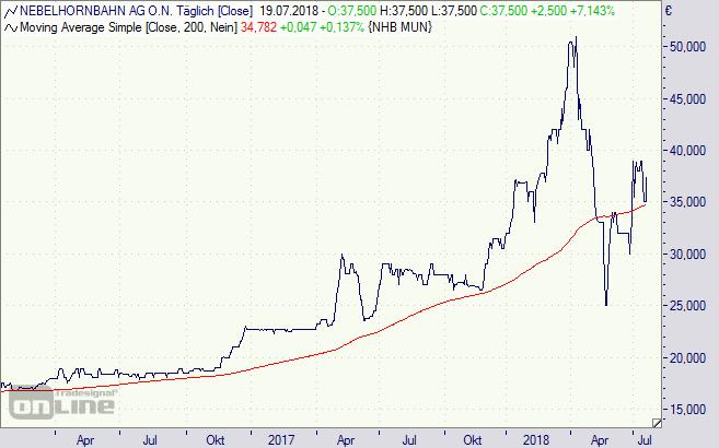 Nebelhornbahn, Aktie, Chart
