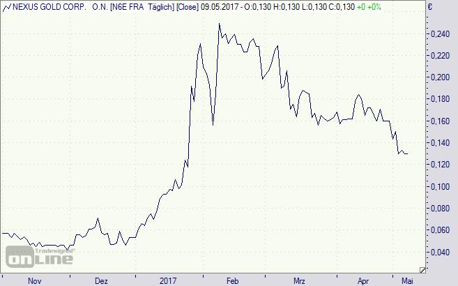 Nexus, Gold, Chart, Aktie