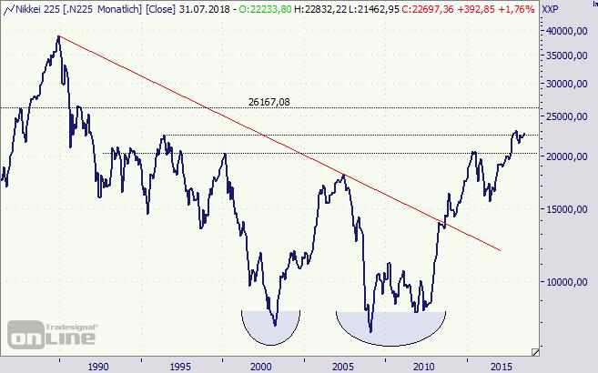 Nikkei, Index, Japan, Nippon, Chart