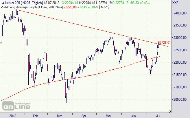 Nikkei, Index, Tokio, Börse, Nippon, Chart