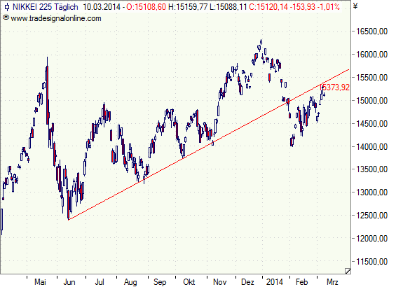 Nikkei -Tageschart
