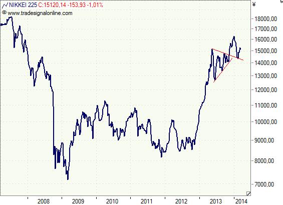 Nikkei -Wochenchart