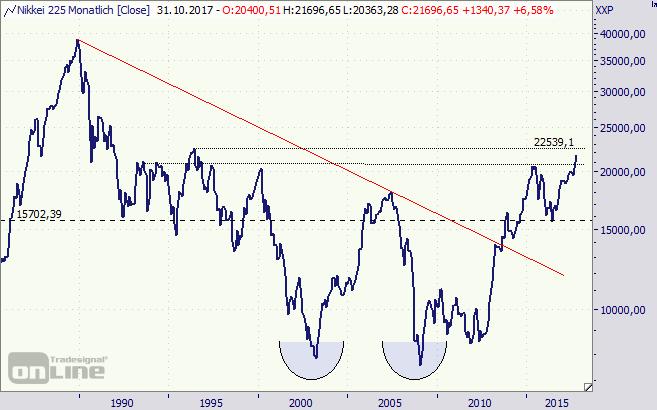 Nikkei, Index, Börse