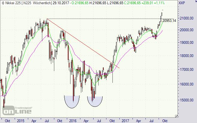Nikkei, Index, Aktien, Börse