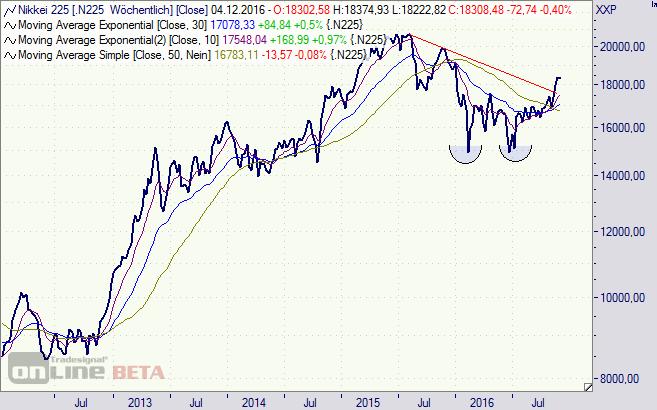 Nikkei Aktien
