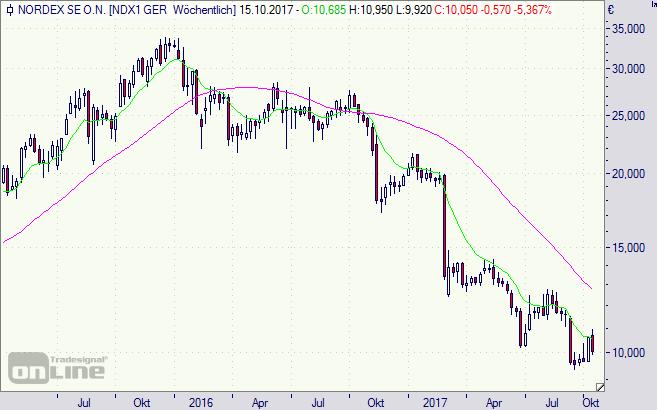 Nordex, Aktie, Chart