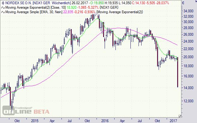 Nordex, Aktie, Börse, Chart, Kursziel