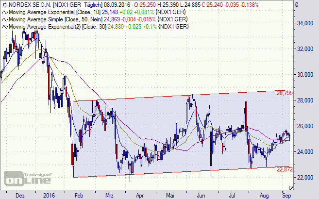 Nordex Chart