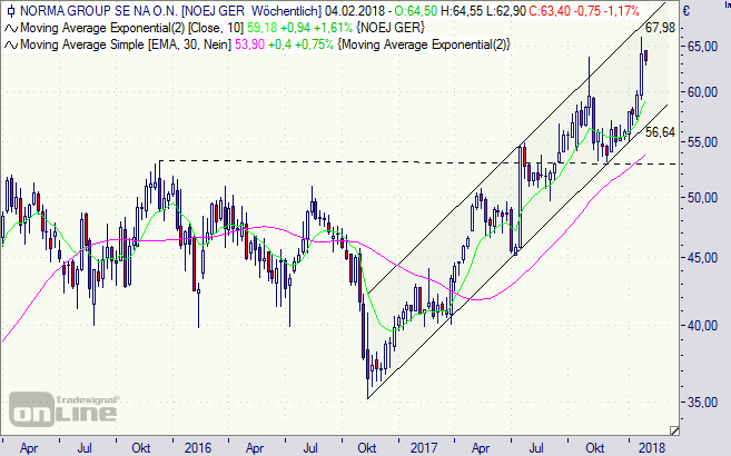 Norma Group, Aktie, Chart