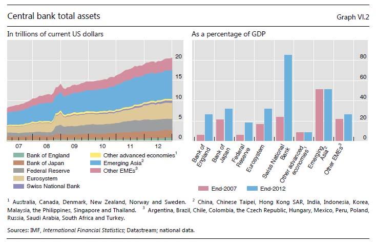 Notenbankbilanzen
