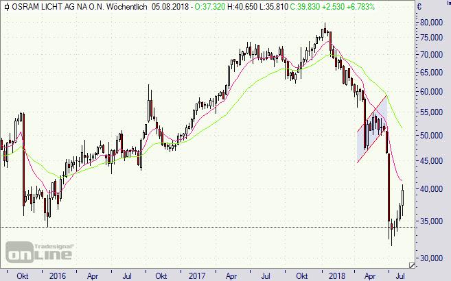 Osram, Aktie, Chart