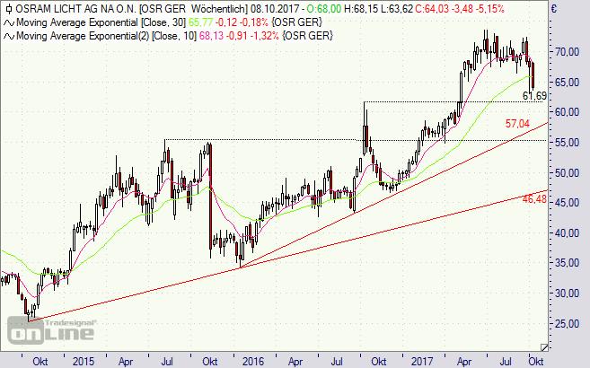 Osram, Aktie, Chart, Börse