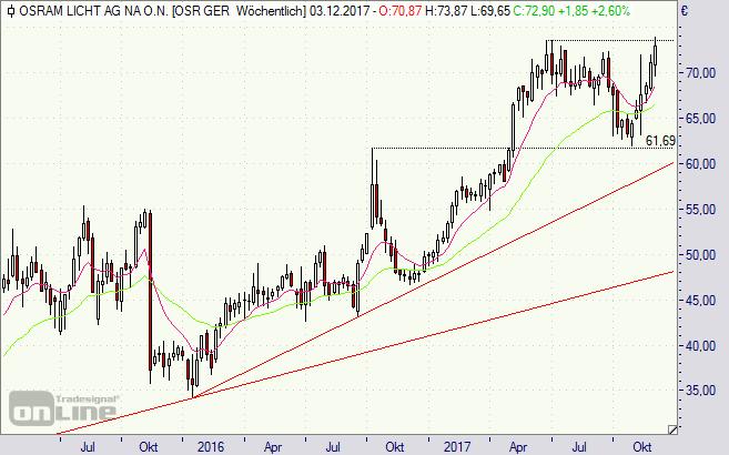 Osram, Aktie, Chart, Börse, Analyse