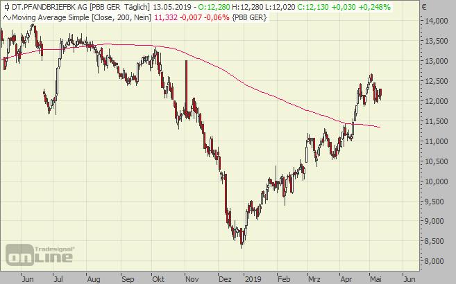 PBB, Aktie, Chart, Pfandbriefbank