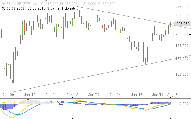 Puma, Aktie, Chart, Analyse