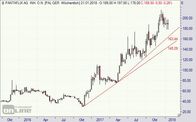 Pantaflix, Aktie, Chart