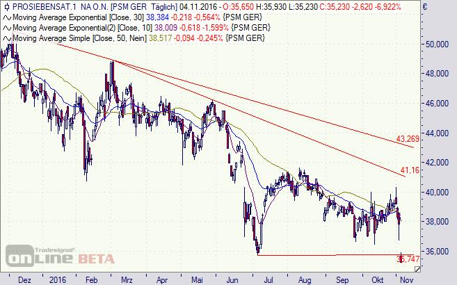 ProSiebenSat1, Aktie, Chart