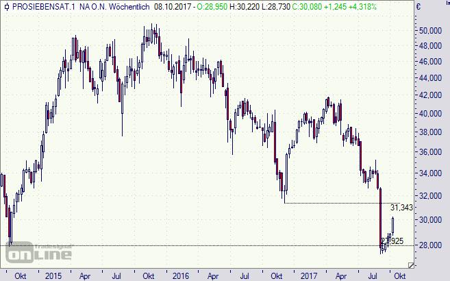 ProSiebenSat1, Aktie, Chart, Börse
