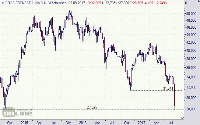 ProSiebenSat1, ProSiebenSat.1, Aktie, Chart, Börse, DAX