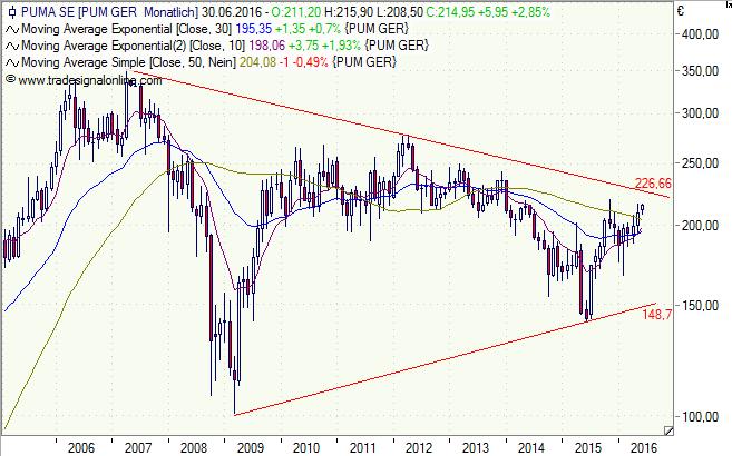 Puma, Aktie, Chart