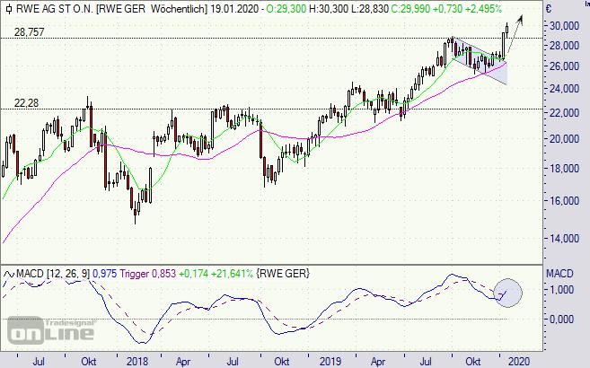 RWE Aktie