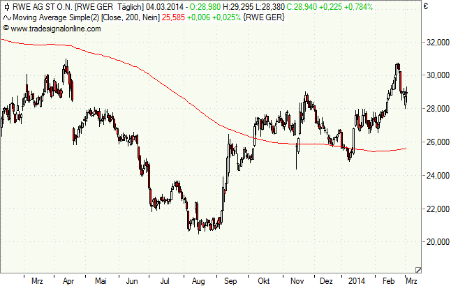 RWE - Tageschart