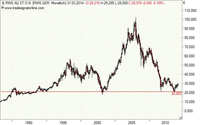 RWE - Monatschart