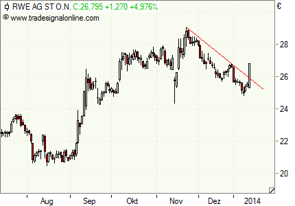RWE: Abwärtstrend gebrochen