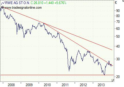 RWE: Angeknackst