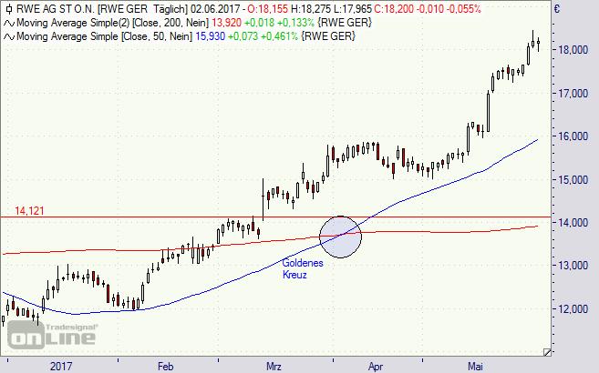 RWE, Aktie, Chart