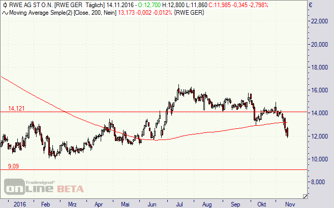 RWE, Innogy, Aktie, Chart