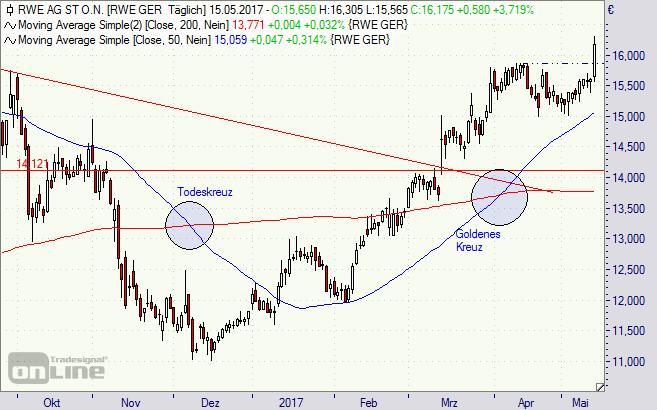 RWE, Aktie, DAX, Chart, Analyse