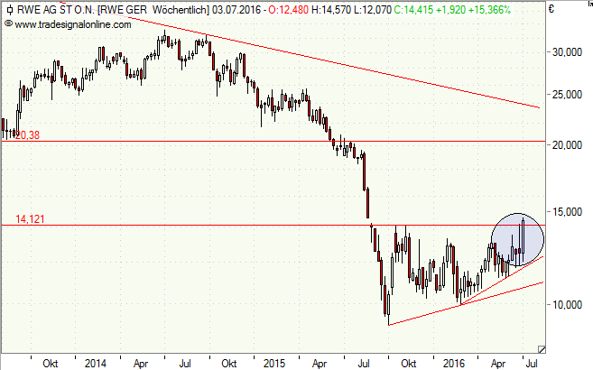 RWE, Aktie, Innogy, Chart, Analyse