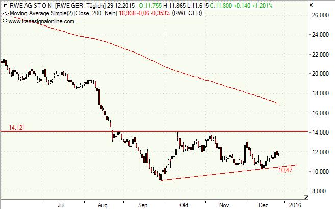 RWE Tageschart