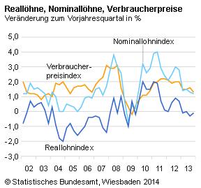 Nominallöhne // Reallähne