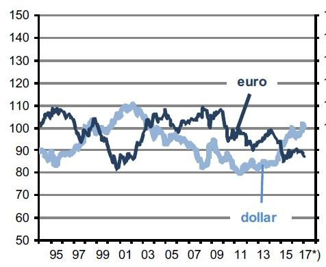 Euro, Dollar, real, handelsgewichtet