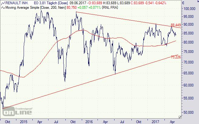 Renault, Aktie, Chart, Börse