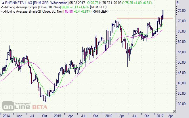 Rheinmetall, Aktie, Chart, Börse