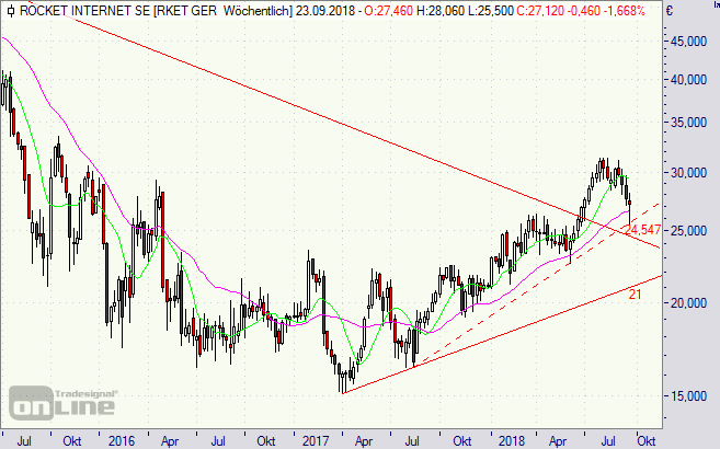Rocket Internet, Aktie, Chart