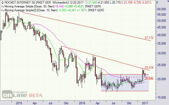Rocket Internet, Aktie, Börse
