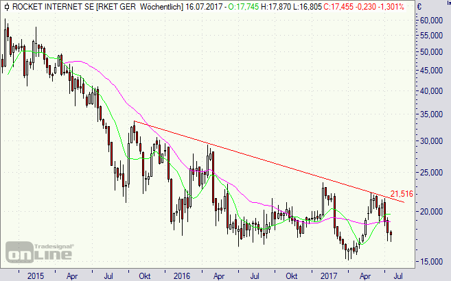 Rocket Internet, Börse, Aktie, Chart