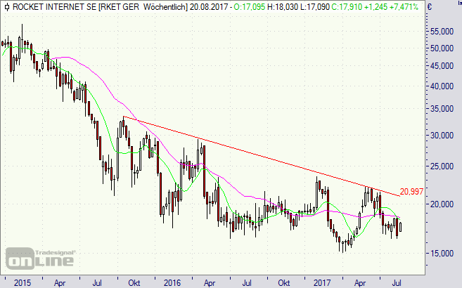Rocket Internet, Aktie, Chart, Börse