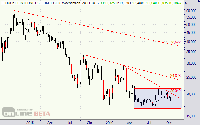 Rocket Internet, Aktie, Chart,