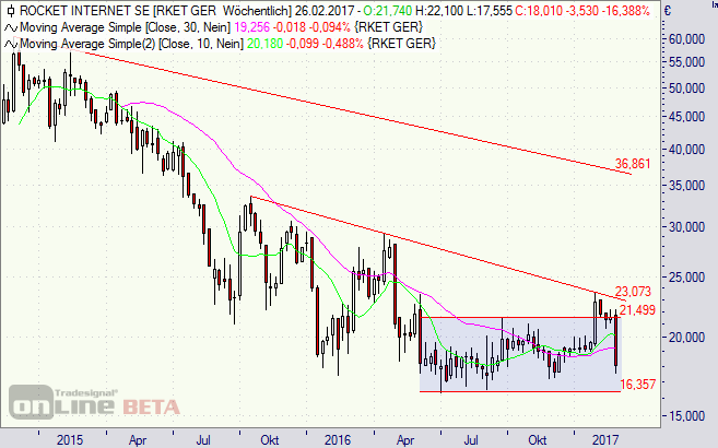 Rocket Internet, Aktie, Börse, Kinnevik, Chart