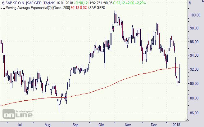 SAP, Aktie, Chart