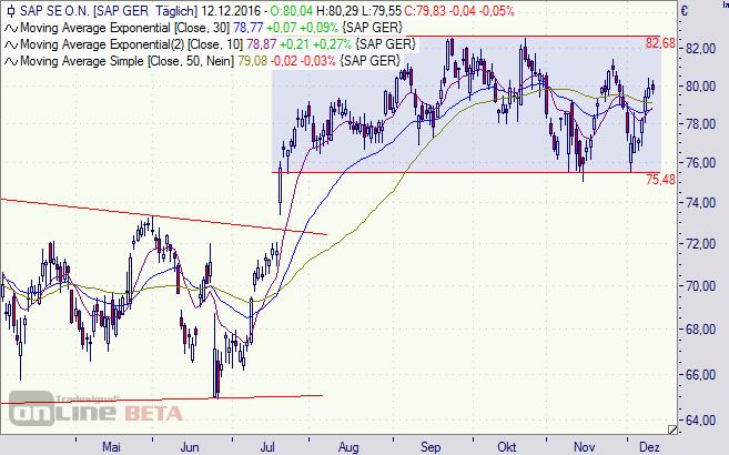 SAP, Aktie, Chart, DAX